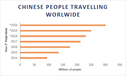 number of Chinese travelers