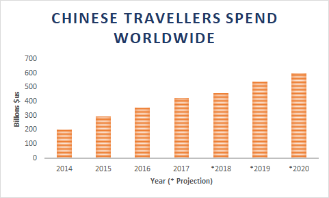 value of chinese travel business