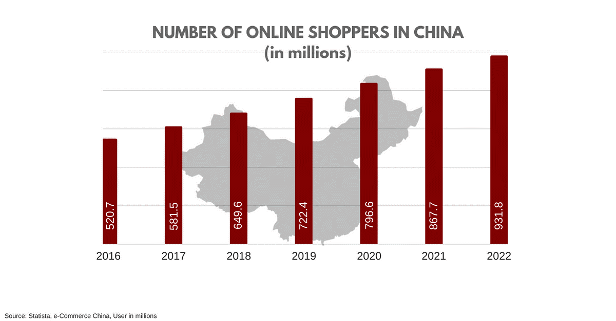 number of on line shopper in China