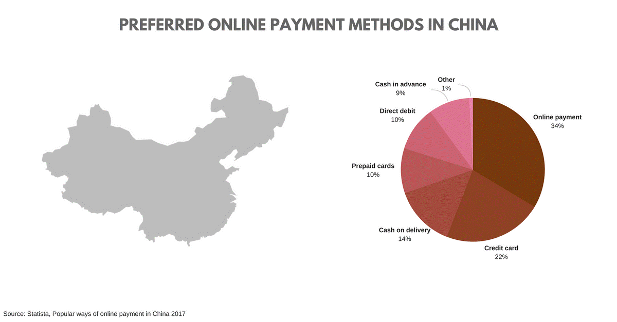 on line payment methods