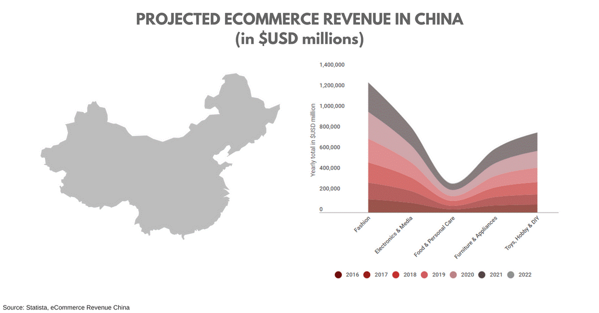 projected on line revenue in China